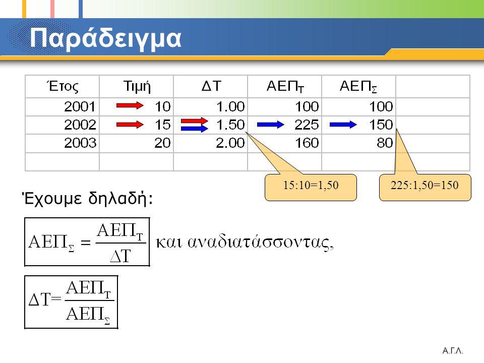 Α.Γ.Λ. Παράδειγμα Έχουμε δηλαδή: 15:10=1,50 225:1,50=150