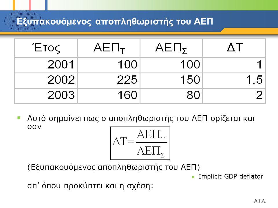 Α.Γ.Λ. Εξυπακουόμενος αποπληθωριστής του ΑΕΠ  Αυτό σημαίνει πως ο αποπληθωριστής του ΑΕΠ ορίζεται και σαν (Εξυπακουόμενος αποπληθωριστής του ΑΕΠ)  I