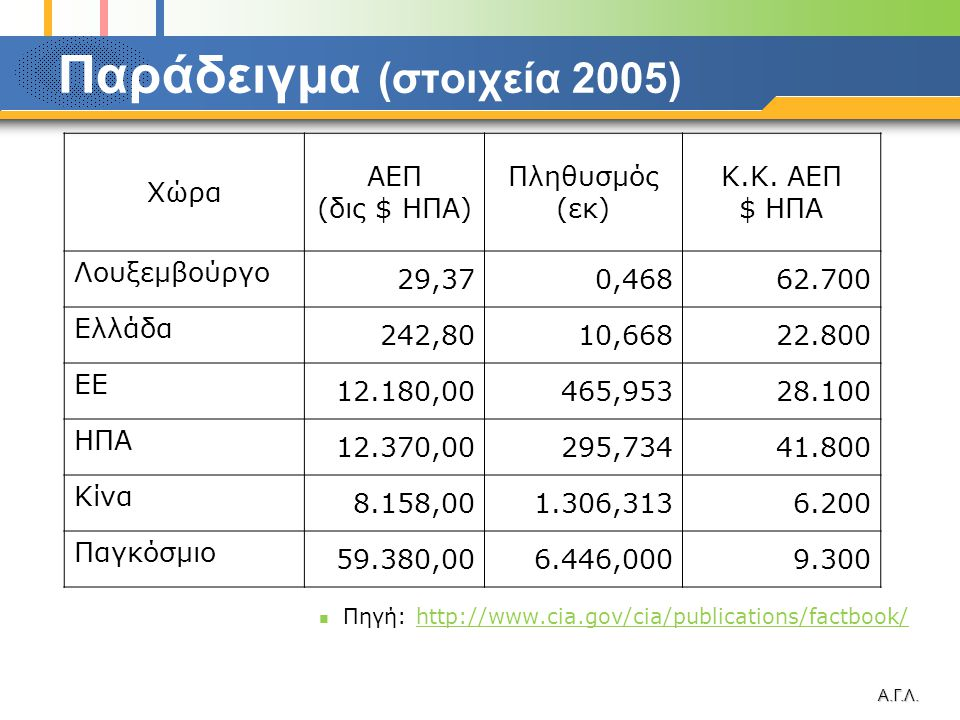 Α.Γ.Λ. Παράδειγμα (στοιχεία 2005)  Πηγή: http://www.cia.gov/cia/publications/factbook/http://www.cia.gov/cia/publications/factbook/ Χώρα ΑΕΠ (δις $ Η
