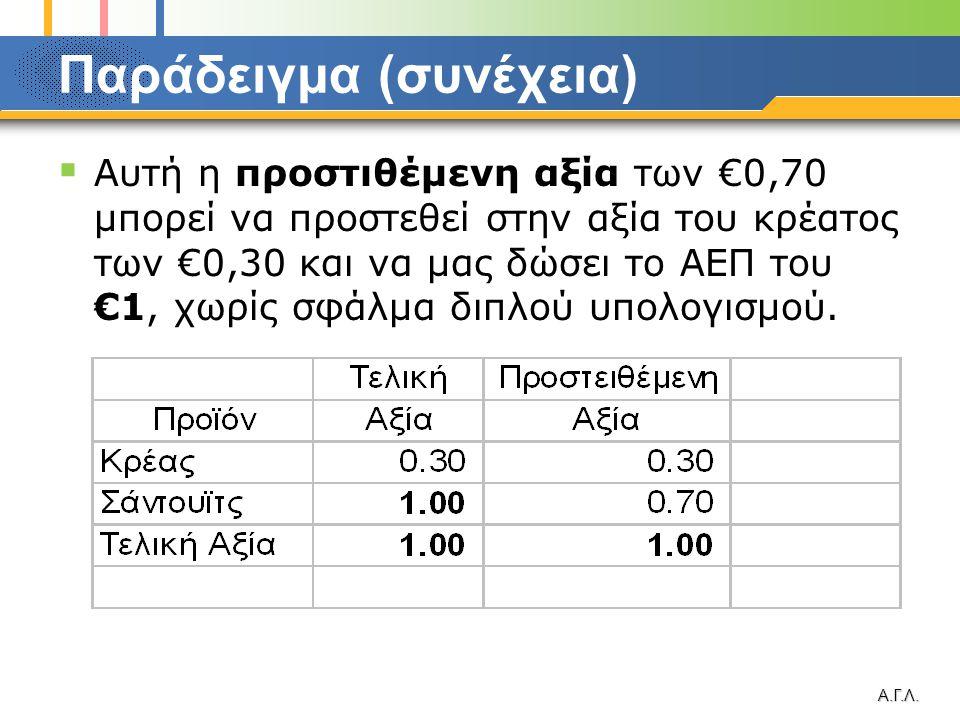 Α.Γ.Λ. Παράδειγμα (συνέχεια)  Αυτή η προστιθέμενη αξία των €0,70 μπορεί να προστεθεί στην αξία του κρέατος των €0,30 και να μας δώσει το ΑΕΠ του €1,