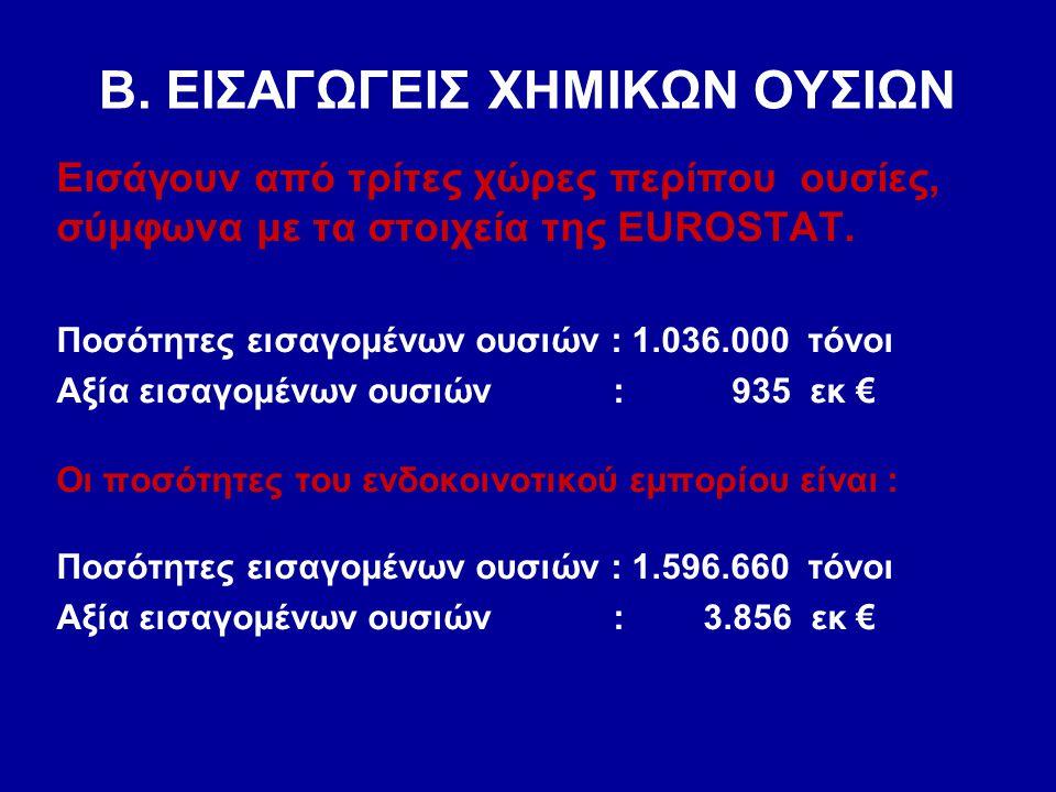 Β. ΕΙΣΑΓΩΓΕΙΣ ΧΗΜΙΚΩΝ ΟΥΣΙΩΝ Εισάγουν από τρίτες χώρες περίπου ουσίες, σύμφωνα με τα στοιχεία της EUROSTAT. Ποσότητες εισαγομένων ουσιών : 1.036.000 τ