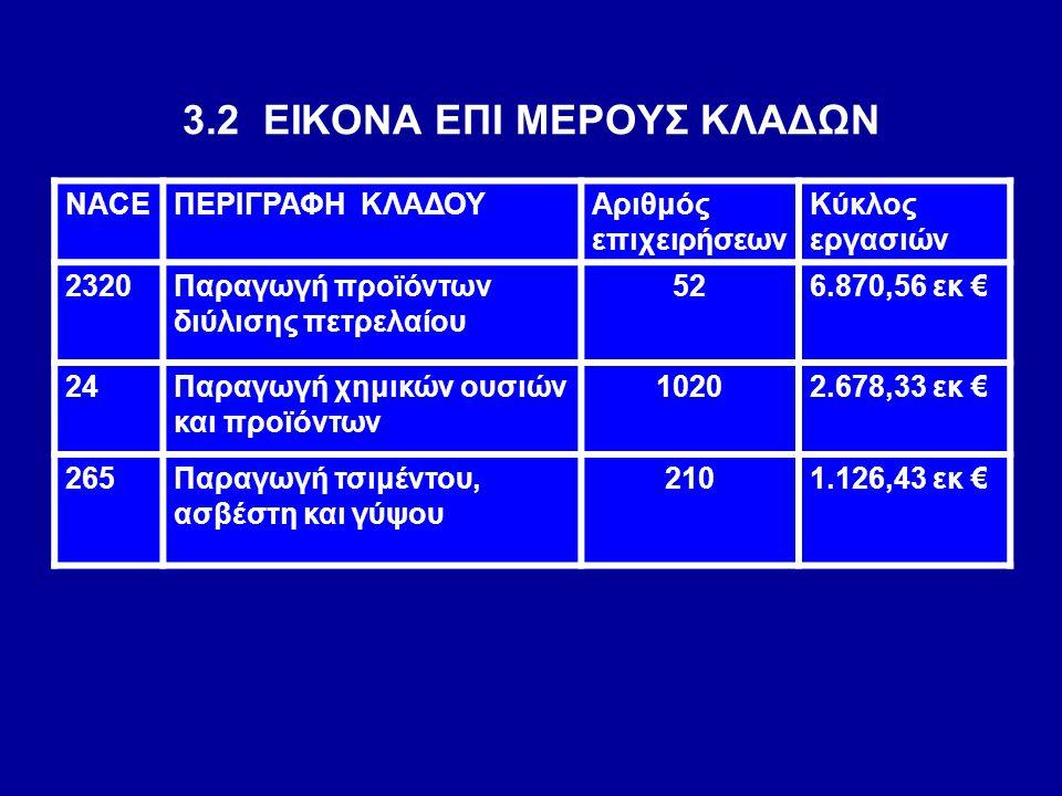 3.2 ΕΙΚΟΝΑ ΕΠΙ ΜΕΡΟΥΣ ΚΛΑΔΩΝ NACEΠΕΡΙΓΡΑΦΗ ΚΛΑΔΟΥΑριθμός επιχειρήσεων Κύκλος εργασιών 2320Παραγωγή προϊόντων διύλισης πετρελαίου 526.870,56 εκ € 24Παρ