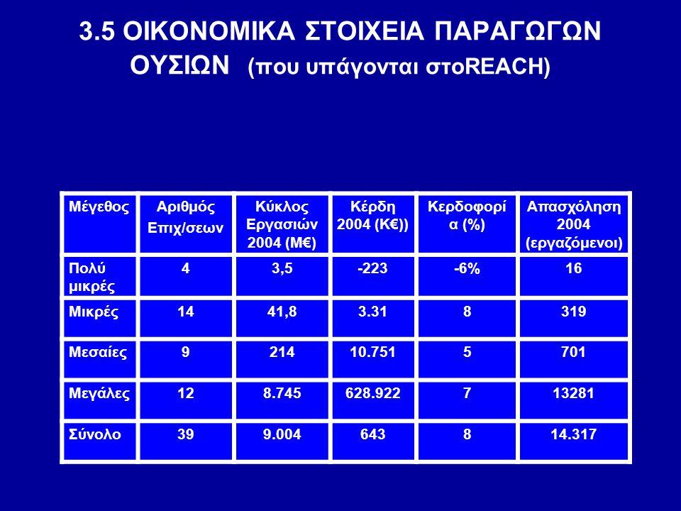 3.5 ΟΙΚΟΝΟΜΙΚΑ ΣΤΟΙΧΕΙΑ ΠΑΡΑΓΩΓΩΝ OΥΣΙΩΝ (που υπάγονται στοREACH) ΜέγεθοςΑριθμός Επιχ/σεων Κύκλος Εργασιών 2004 (Μ€) Κέρδη 2004 (Κ€)) Κερδοφορί α (%)