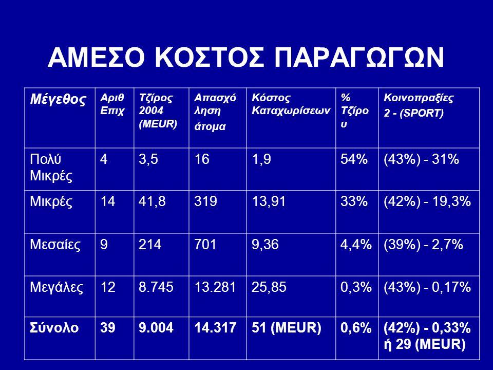 ΑΜΕΣΟ ΚΟΣΤΟΣ ΠΑΡΑΓΩΓΩΝ Μέγεθος Αριθ Επιχ Τζίρος 2004 (MEUR) Απασχό ληση άτομα Κόστος Καταχωρίσεων % Τζίρο υ Κοινοπραξίες 2 - (SPORT) Πολύ Μικρές 43,51