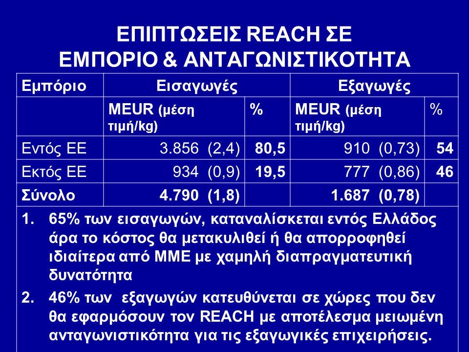 ΕΠΙΠΤΩΣΕΙΣ REACH ΣΕ ΕΜΠΟΡΙΟ & ΑΝΤΑΓΩΝΙΣΤΙΚΟΤΗΤΑ ΕμπόριοΕισαγωγέςΕξαγωγές MEUR (μέση τιμή/kg) % % Εντός ΕΕ3.856 (2,4)80,5910 (0,73)54 Εκτός ΕΕ934 (0,9)