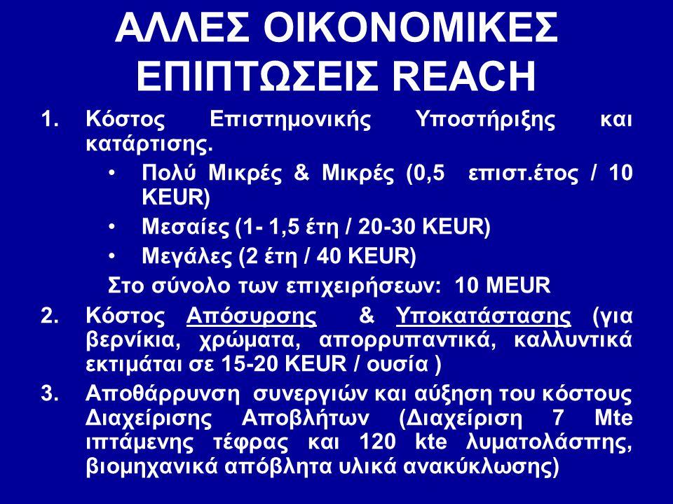 ΑΛΛΕΣ ΟΙΚΟΝΟΜΙΚΕΣ ΕΠΙΠΤΩΣΕΙΣ REACH 1.Κόστος Επιστημονικής Υποστήριξης και κατάρτισης. •Πολύ Μικρές & Μικρές (0,5 επιστ.έτος / 10 KEUR) •Μεσαίες (1- 1,