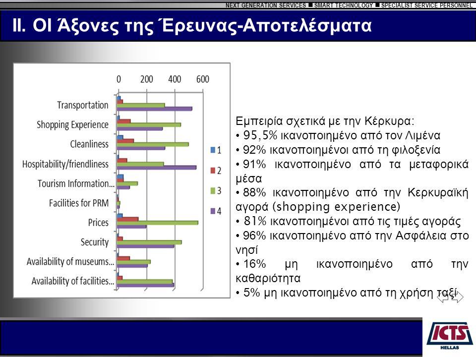 NEXT GENERATION SERVICES  SMART TECHNOLOGY  SPECIALIST SERVICE PERSONNEL Εμπειρία σχετικά με την Κέρκυρα : • 95,5% ικανοποιημένο από τον Λιμένα • 92% ικανοποιημένοι από τη φιλοξενία • 91% ικανοποιημένο από τα μεταφορικά μέσα • 88% ικανοποιημένο από την Κερκυραϊκή αγορά (shopping experience) • 81% ικανοποιημένοι από τις τιμές αγοράς • 96% ικανοποιημένο από την Ασφάλεια στο νησί • 16% μη ικανοποιημένο από την καθαριότητα • 5% μη ικανοποιημένο από τη χρήση ταξί II.