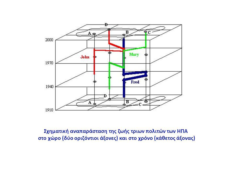 Σχηματική αναπαράσταση της ζωής τριων πολιτών των ΗΠΑ στο χώρο (δύο οριζόντιοι άξονες) και στο χρόνο (κάθετος άξονας)