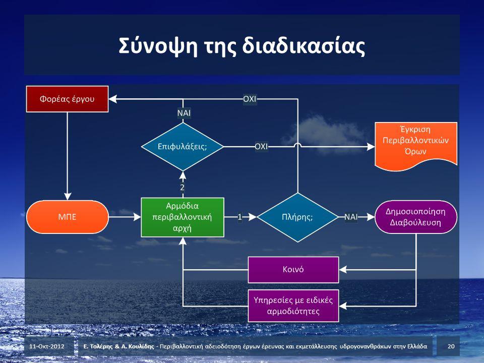 Σύνοψη της διαδικασίας 11-Οκτ-2012Ε. Τολέρης & Α. Κουλίδης - Περιβαλλοντική αδειοδότηση έργων έρευνας και εκμετάλλευσης υδρογονανθράκων στην Ελλάδα20