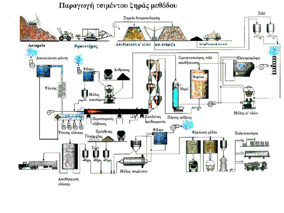 10 Πως παράγεται το τσιμέντο Η παραγωγή τσιμέντου περιλαμβάνει : 4 τη θέρμανση 4 ασβεστοποίηση(1100°C) 4 σύντηξη(1450°C) αναμεμειγμένων και αλεσμένων πρώτων υλών, συνήθως ασβεστόλιθου και αργίλου ή σχιστόλιθου και άλλων υλικών, για να δημιουργήσουν το κλίνκερ.