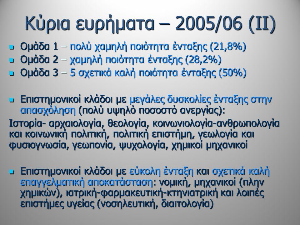 Κύρια ευρήματα – 2005/06 (ΙΙ)  Ομάδα 1 – πολύ χαμηλή ποιότητα ένταξης (21,8%)  Ομάδα 2 – χαμηλή ποιότητα ένταξης (28,2%)  Ομάδα 3 – 5 σχετικά καλή