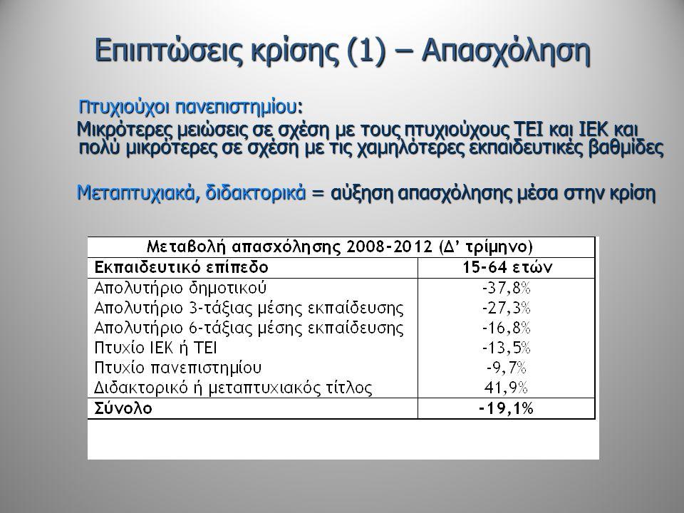 Επιπτώσεις κρίσης (1) – Απασχόληση Π τυχιούχοι πανεπιστημίου: Μικρότερες μειώσεις σε σχέση με τους πτυχιούχους ΤΕΙ και ΙΕΚ και πολύ μικρότερες σε σχέσ