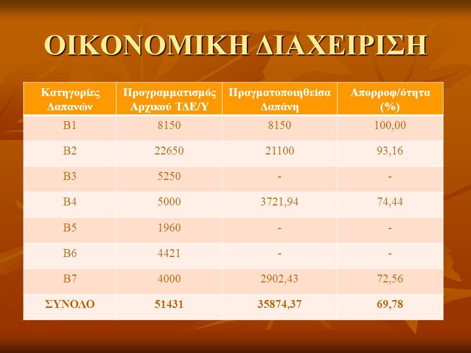Δημοσιότητα  Δημοσιεύσεις σε Περιοδικά εγνωσμένου κύρους (περιλαμβάνονται σε λίστες δεδομένων) :  Τρία Άρθρα  «Αγροτικά και εξω-αγροτικά εισοδήματα στην Ελλάδα»  «Η απασχόληση στην ελληνική γεωργία και η δομή των αγροτικών εισοδημάτων»  «Δείκτες παραγωγικότητας βασικών αγροτικών προϊόντων»  Δημοσιεύσεις σε Τόμους Πρακτικών :  «Η απασχόληση και ανταγωνιστικότητα στην ελληνική γεωργία»  Μονογραφίες :  - «Αγροτικά και εξω-αγροτικά εισοδήματα», Εκδοτικός Οίκος «Διόνικος», Αθήνα, 2006.