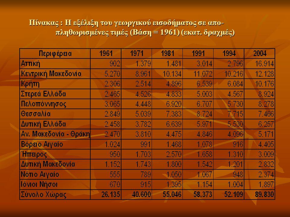 Πίνακας : Η εξέλιξη του γεωργικού εισοδήματος σε απο- πληθωρισμένες τιμές (Βάση = 1961) (εκατ.
