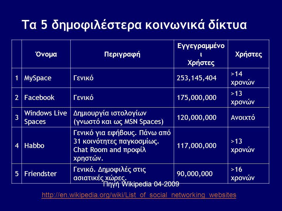Τα 5 δημοφιλέστερα κοινωνικά δίκτυα ΌνομαΠεριγραφή Εγγεγραμμένο ι Χρήστες Χρήστες 1MySpaceΓενικό253,145,404 >14 χρονών 2FacebookΓενικό175,000,000 >13