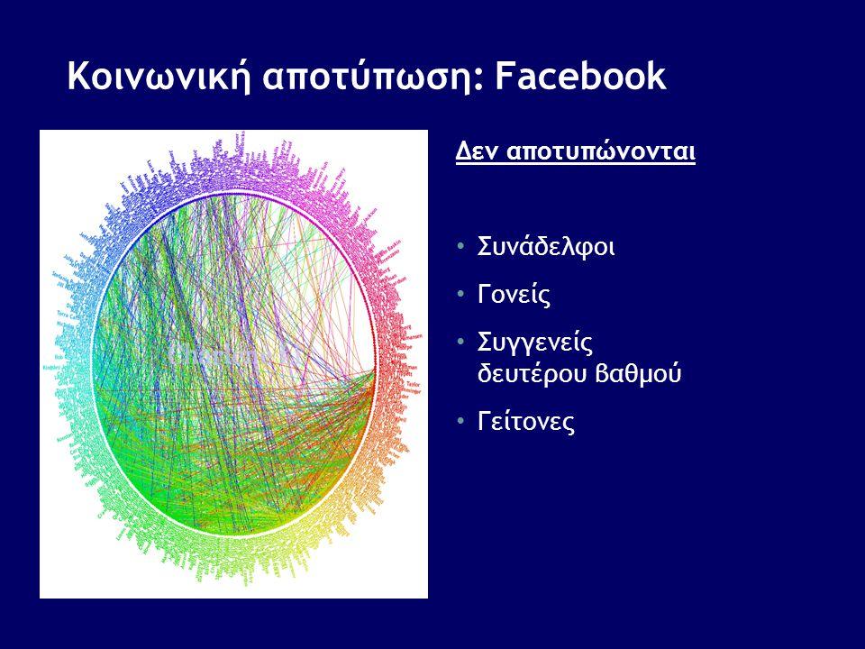 Κοινωνική αποτύπωση: Facebook Δεν αποτυπώνονται • Συνάδελφοι • Γονείς • Συγγενείς δευτέρου βαθμού • Γείτονες