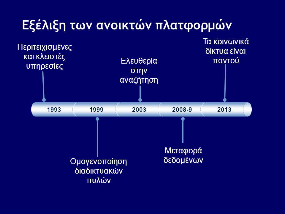 Περιτειχισμένες και κλειστές υπηρεσίες Ομογενοποίηση διαδικτυακών πυλών Εξέλιξη των ανοικτών πλατφορμών 199319992003 2008-9 2013 Ελευθερία στην αναζήτ