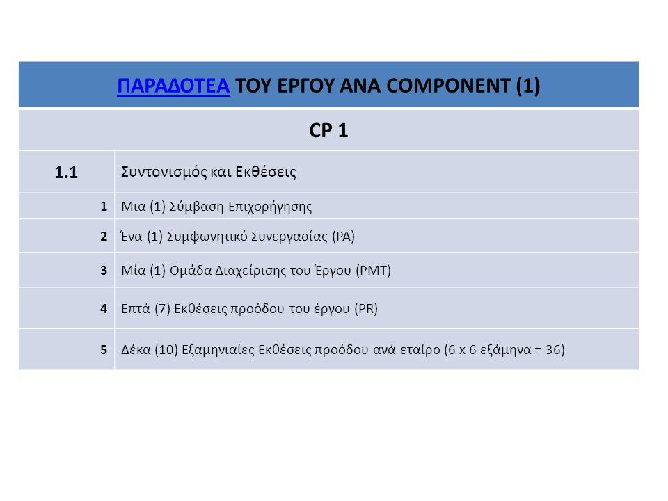 ΠΑΡΑΔΟΤΕΑΠΑΡΑΔΟΤΕΑ ΤΟΥ ΕΡΓΟΥ ΑΝΑ COMPONENT (1) CP 1 1.1 Συντονισμός και Εκθέσεις 1Μια (1) Σύμβαση Επιχορήγησης 2Ένα (1) Συμφωνητικό Συνεργασίας (PA) 3Μία (1) Ομάδα Διαχείρισης του Έργου (PMT) 4Επτά (7) Εκθέσεις προόδου του έργου (PR) 5Δέκα (10) Εξαμηνιαίες Εκθέσεις προόδου ανά εταίρο (6 x 6 εξάμηνα = 36)