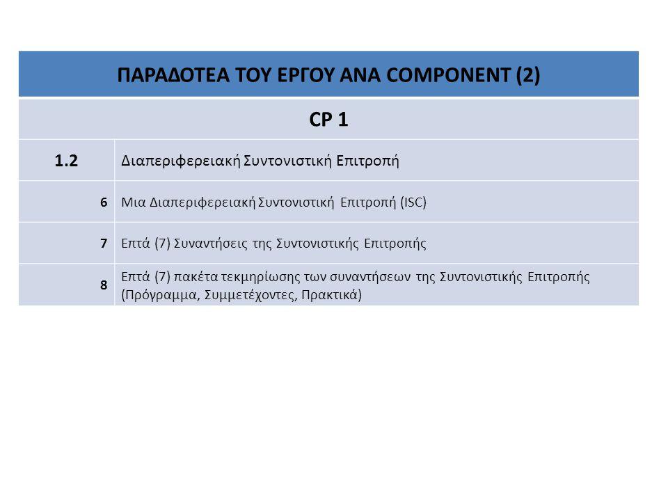 ΠΑΡΑΔΟΤΕΑ ΤΟΥ ΕΡΓΟΥ ΑΝΑ COMPONENT (2) CP 1 1.2 Διαπεριφερειακή Συντονιστική Επιτροπή 6Μια Διαπεριφερειακή Συντονιστική Επιτροπή (ISC) 7Επτά (7) Συναντήσεις της Συντονιστικής Επιτροπής 8 Επτά (7) πακέτα τεκμηρίωσης των συναντήσεων της Συντονιστικής Επιτροπής (Πρόγραμμα, Συμμετέχοντες, Πρακτικά)
