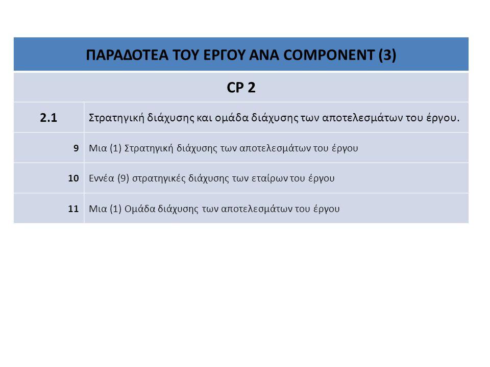 ΠΑΡΑΔΟΤΕΑ ΤΟΥ ΕΡΓΟΥ ΑΝΑ COMPONENT (3) CP 2 2.12.1 Στρατηγική διάχυσης και ομάδα διάχυσης των αποτελεσμάτων του έργου.