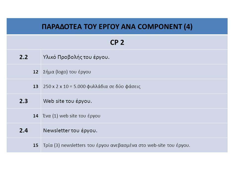 ΠΑΡΑΔΟΤΕΑ ΤΟΥ ΕΡΓΟΥ ΑΝΑ COMPONENT (4) CP 2 2.2 Υλικό Προβολής του έργου.