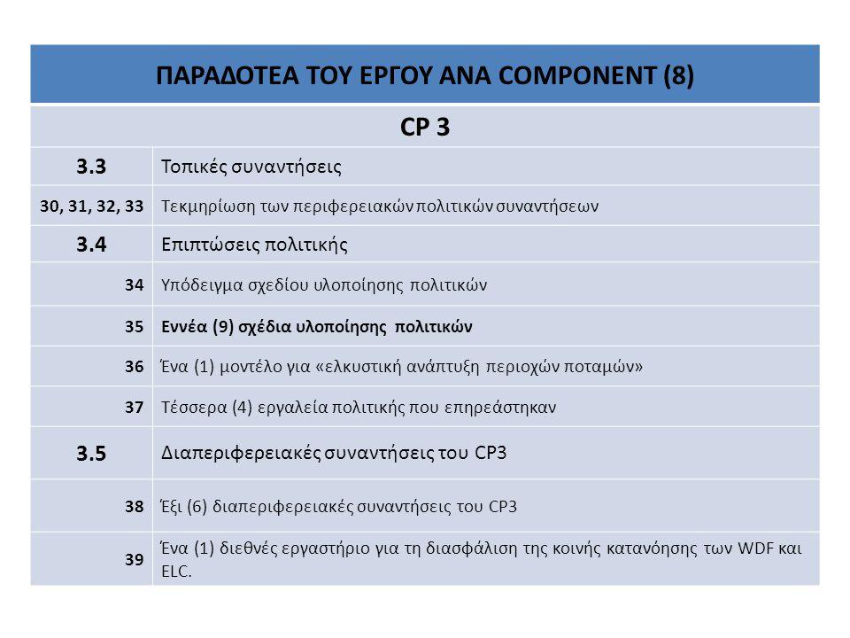ΠΑΡΑΔΟΤΕΑ ΤΟΥ ΕΡΓΟΥ ΑΝΑ COMPONENT (8) CP 3 3.3 Τοπικές συναντήσεις 30, 31, 32, 33Τεκμηρίωση των περιφερειακών πολιτικών συναντήσεων 3.4 Επιπτώσεις πολιτικής 34Υπόδειγμα σχεδίου υλοποίησης πολιτικών 35Εννέα (9) σχέδια υλοποίησης πολιτικών 36Ένα (1) μοντέλο για «ελκυστική ανάπτυξη περιοχών ποταμών» 37Τέσσερα (4) εργαλεία πολιτικής που επηρεάστηκαν 3.5 Διαπεριφερειακές συναντήσεις του CP3 38Έξι (6) διαπεριφερειακές συναντήσεις του CP3 39 Ένα (1) διεθνές εργαστήριο για τη διασφάλιση της κοινής κατανόησης των WDF και ELC.