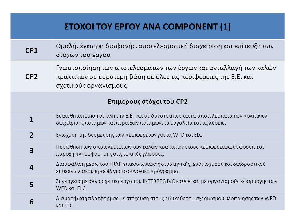ΣΤΟΧΟΙ ΤΟΥ ΕΡΓΟΥ ΑΝΑ COMPONENT (1) CP1 Ομαλή, έγκαιρη διαφανής, αποτελεσματική διαχείριση και επίτευξη των στόχων του έργου CP2 Γνωστοποίηση των αποτελεσμάτων των έργων και ανταλλαγή των καλών πρακτικών σε ευρύτερη βάση σε όλες τις περιφέρειες της Ε.Ε.