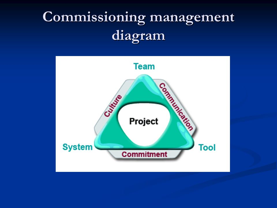 Commissioning management diagram