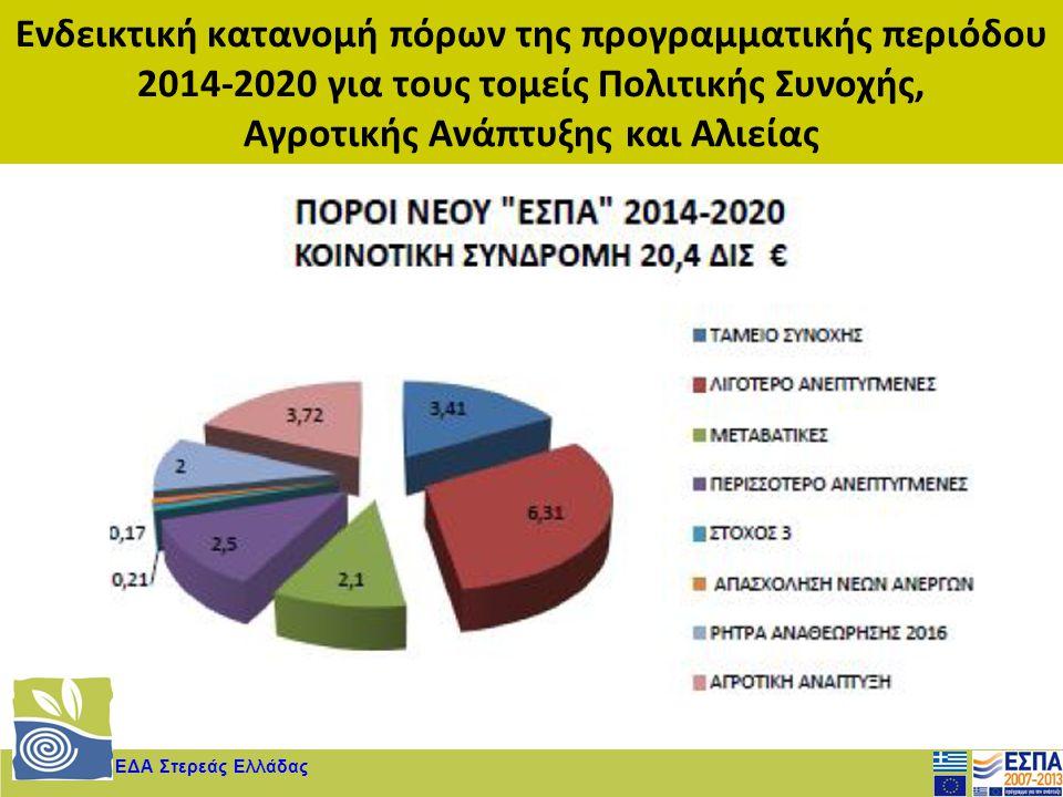 ΕΔΑ Στερεάς Ελλάδας Ενδεικτική κατανομή πόρων της προγραμματικής περιόδου 2014-2020 για τους τομείς Πολιτικής Συνοχής, Αγροτικής Ανάπτυξης και Αλιείας