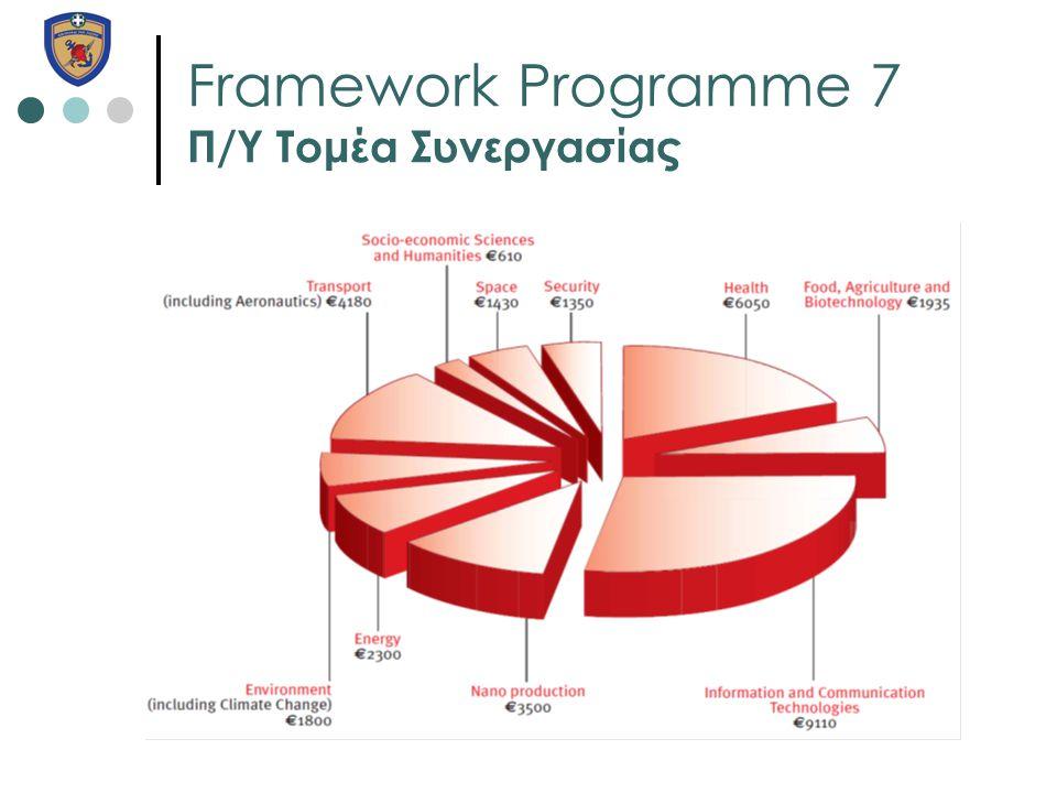 Framework Programme 7 Π/Υ Τομέα Συνεργασίας