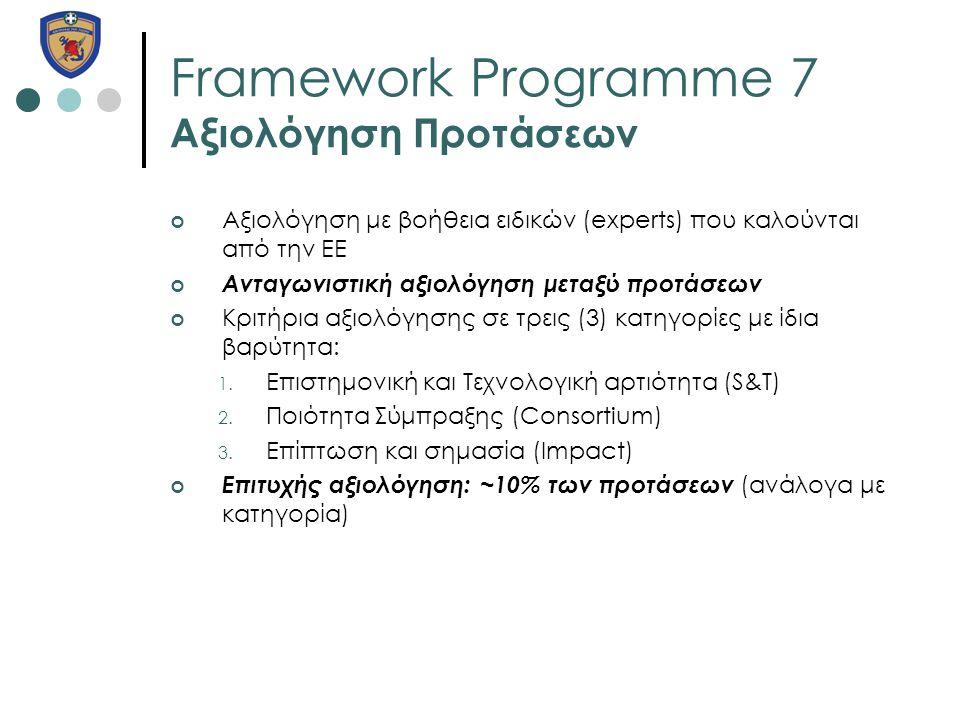 Framework Programme 7 Αξιολόγηση Προτάσεων Αξιολόγηση με βοήθεια ειδικών (experts) που καλούνται από την ΕΕ Ανταγωνιστική αξιολόγηση μεταξύ προτάσεων