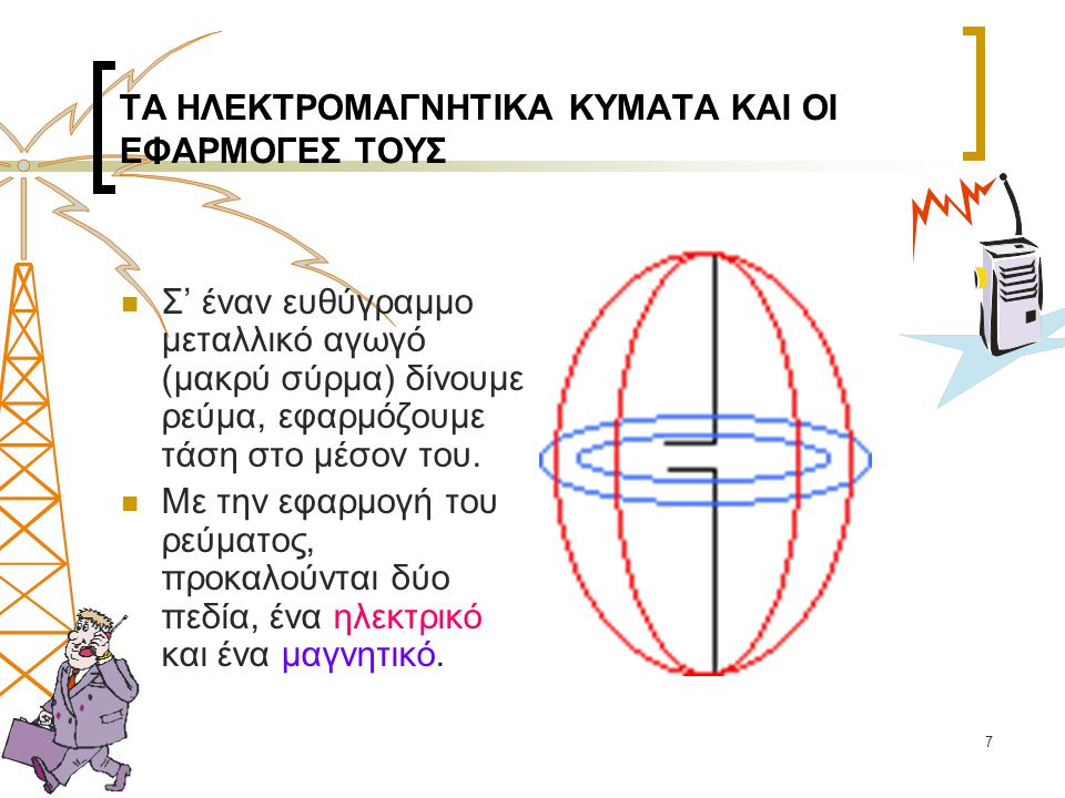 8  Τα κύματα αυτά μεταδίδονται από σημείο σε σημείο, προς όλες τις κατευθύνσεις, συνυπάρχουν ταυτόχρονα και λέγονται ηλεκτρομαγνητικά (HM) κύματα.