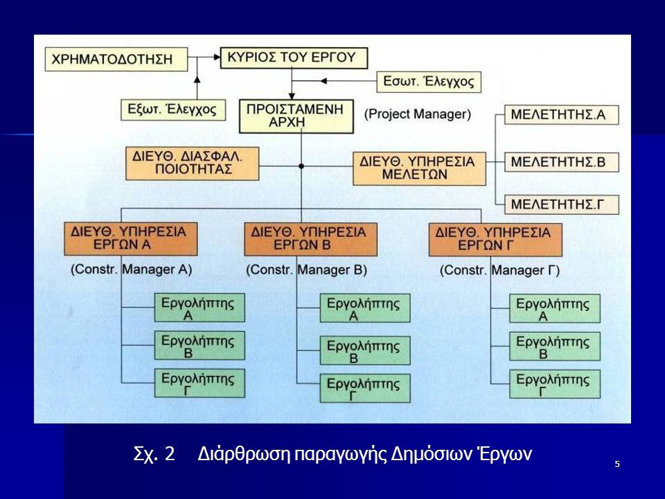 5 Σχ. 2 Διάρθρωση παραγωγής Δημόσιων Έργων