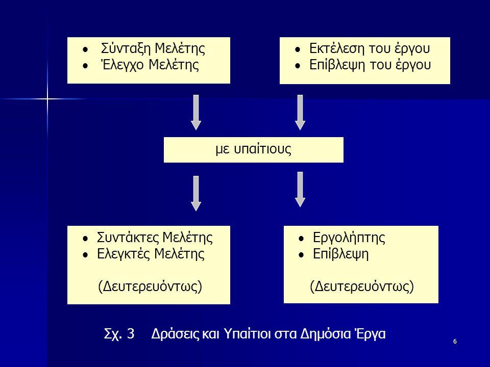 6  Σύνταξη Μελέτης  Έλεγχο Μελέτης  Εκτέλεση του έργου  Επίβλεψη του έργου με υπαίτιους  Συντάκτες Μελέτης  Ελεγκτές Μελέτης (Δευτερευόντως)  Εργολήπτης  Επίβλεψη (Δευτερευόντως) Σχ.