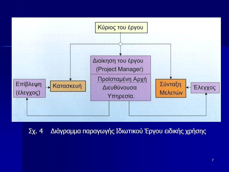 7 Σχ. 4 Διάγραμμα παραγωγής Ιδιωτικού Έργου ειδικής χρήσης