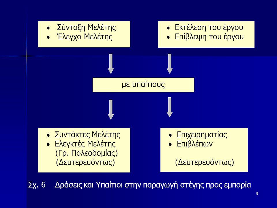 9  Σύνταξη Μελέτης  Έλεγχο Μελέτης  Εκτέλεση του έργου  Επίβλεψη του έργου με υπαίτιους  Συντάκτες Μελέτης  Ελεγκτές Μελέτης (Γρ.