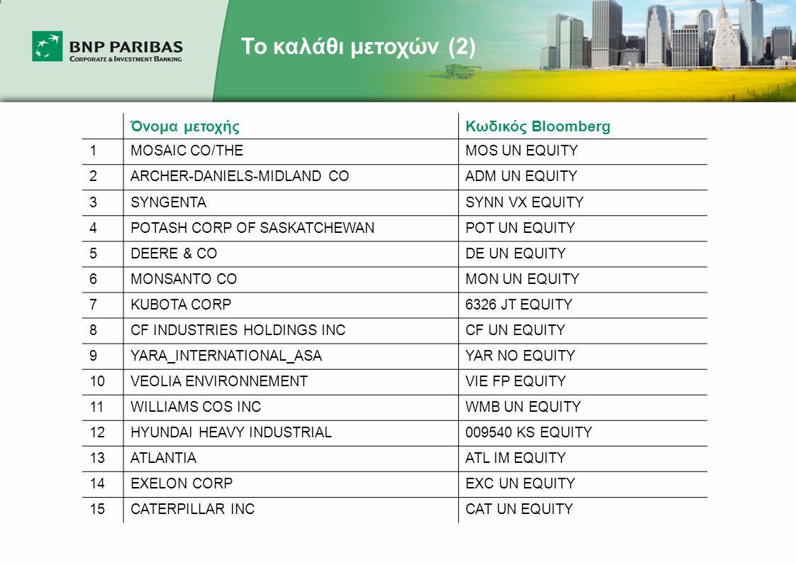 Το καλάθι μετοχών (3) MOS UN Equity Η Mosaic Company παράγει και διανέμει θρεπτικές ουσίες για σοδειές στις αγροτικές κοινότητες της Βόρειας Αμερικής και άλλων χωρών.
