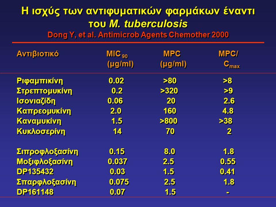 H ισχύς των αντιφυματικών φαρμάκων έναντι του Μ. tuberculosis Dong Y, et al. Antimicrob Agents Chemother 2000 Αντιβιοτικό ΜIC 90 MPC MPC/ (μg/ml) (μg/