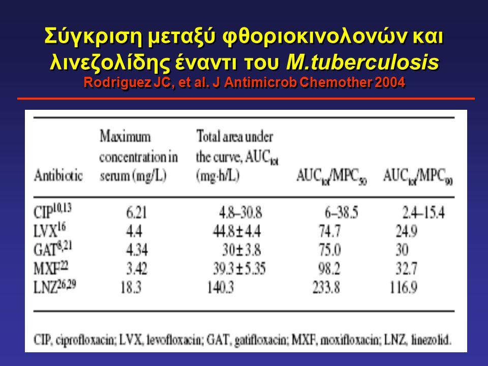 Σύγκριση μεταξύ φθοριοκινολονών και λινεζολίδης έναντι του Μ.tuberculosis Rodriguez JC, et al. J Antimicrob Chemother 2004