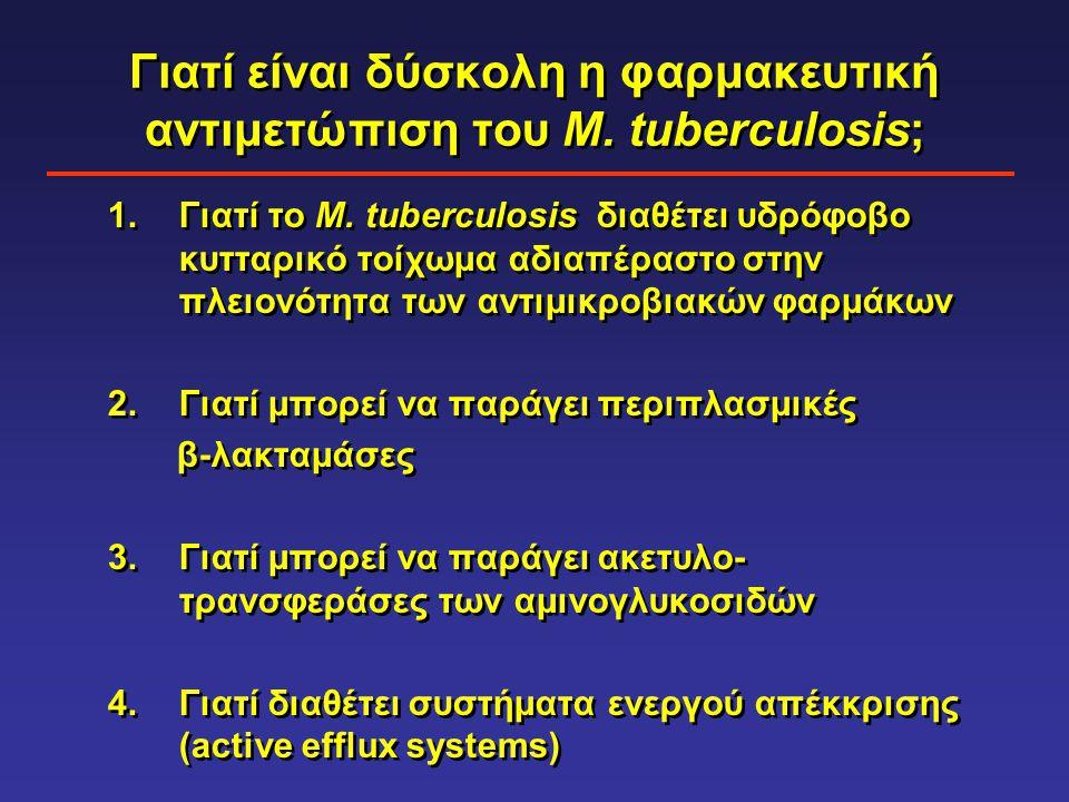 Γιατί είναι δύσκολη η φαρμακευτική αντιμετώπιση του M. tuberculosis; 1.Γιατί το Μ. tuberculosis διαθέτει υδρόφοβο κυτταρικό τοίχωμα αδιαπέραστο στην π