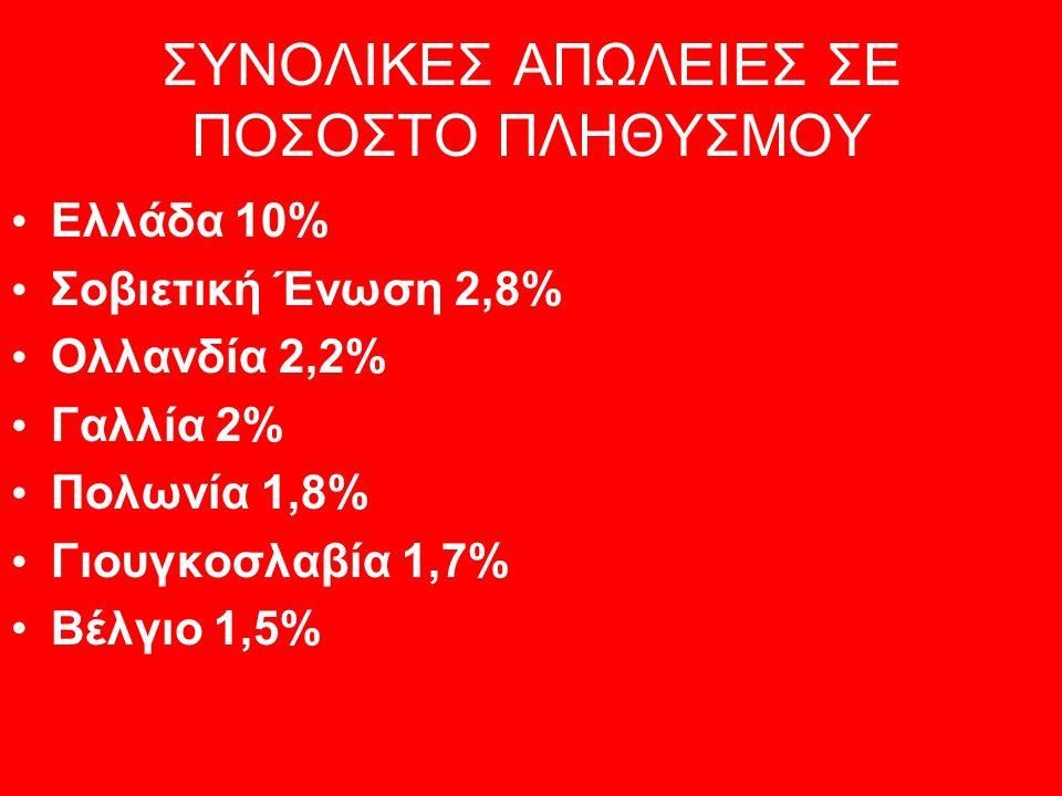 ΣΥΝΟΛΙΚΕΣ ΑΠΩΛΕΙΕΣ ΣΕ ΠΟΣΟΣΤΟ ΠΛΗΘΥΣΜΟΥ • Ελλάδα 10% • Σοβιετική Ένωση 2,8% • Ολλανδία 2,2% • Γαλλία 2% • Πολωνία 1,8% • Γιουγκοσλαβία 1,7% •Βέλγιο 1,