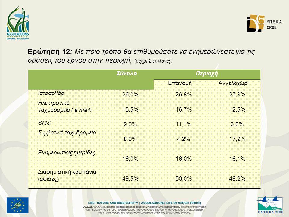 Ερώτηση 12: Με ποιο τρόπο θα επιθυμούσατε να ενημερώνεστε για τις δράσεις του έργου στην περιοχή; (μέχρι 2 επιλογές) ΣύνολοΠεριοχή ΕπανομήΑγγελοχώρι Ιστοσελίδα 26,0%26,8%23,9% Ηλεκτρονικό Ταχυδρομείο ( e mail) 15,5%16,7%12,5% SMS 9,0%11,1%3,6% Συμβατικό ταχυδρομείο 8,0%4,2%17,9% Ενημερωτικές ημερίδες 16,0% 16,1% Διαφημιστική καμπάνια (αφίσες) 49,5%50,0%48,2%