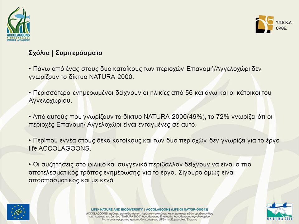 Σχόλια | Συμπεράσματα • Πάνω από ένας στους δυο κατοίκους των περιοχών Επανομή/Αγγελοχώρι δεν γνωρίζουν το δίκτυο NATURA 2000.