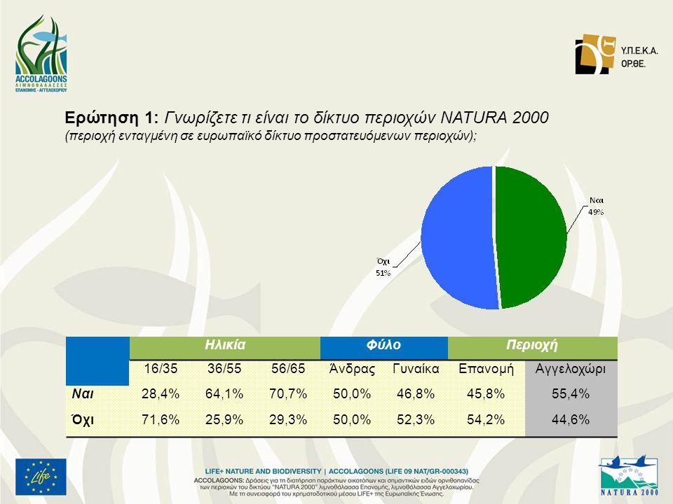 Ερώτηση 1: Γνωρίζετε τι είναι το δίκτυο περιοχών NATURA 2000 (περιοχή ενταγμένη σε ευρωπαϊκό δίκτυο προστατευόμενων περιοχών); ΗλικίαΦύλοΠεριοχή 16/3536/5556/65ΆνδραςΓυναίκαΕπανομήΑγγελοχώρι Ναι28,4%64,1%70,7%50,0%46,8%45,8%55,4% Όχι71,6%25,9%29,3%50,0%52,3%54,2%44,6%