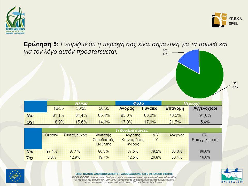Ερώτηση 5: Γνωρίζετε ότι η περιοχή σας είναι σημαντική για τα πουλιά και για τον λόγο αυτόν προστατεύεται; ΗλικίαΦύλοΠεριοχή 16/3536/5556/65ΆνδραςΓυναίκαΕπανομήΑγγελοχώρι Ναι 81,1%84,4%85,4%83,0% 78,5%94,6% Όχι 18,9%15,6%14,6%17,0% 21,5%5,4% Τι δουλειά κάνετε; ΟικιακάΣυνταξιούχοςΦοιτητής Σπουδαστής Μαθητής Αγρότης Κτηνοτρόφος Ψαράς Δ.Υ.