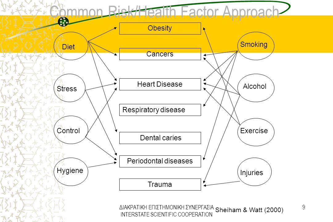 ΔΙΑΚΡΑΤΙΚΗ ΕΠΙΣΤΗΜΟΝΙΚΗ ΣΥΝΕΡΓΑΣΙΑ INTERSTATE SCIENTIFIC COOPERATION 9 Common Risk/Health Factor Approach Obesity Cancers Heart Disease Respiratory di