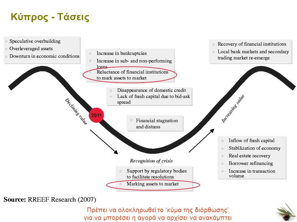 10 Κύπρος - Τάσεις Πρέπει να ολοκληρωθεί το 'κύμα της διόρθωσης' για να μπορέσει η αγορά να αρχίσει να ανακάμπτει 2011