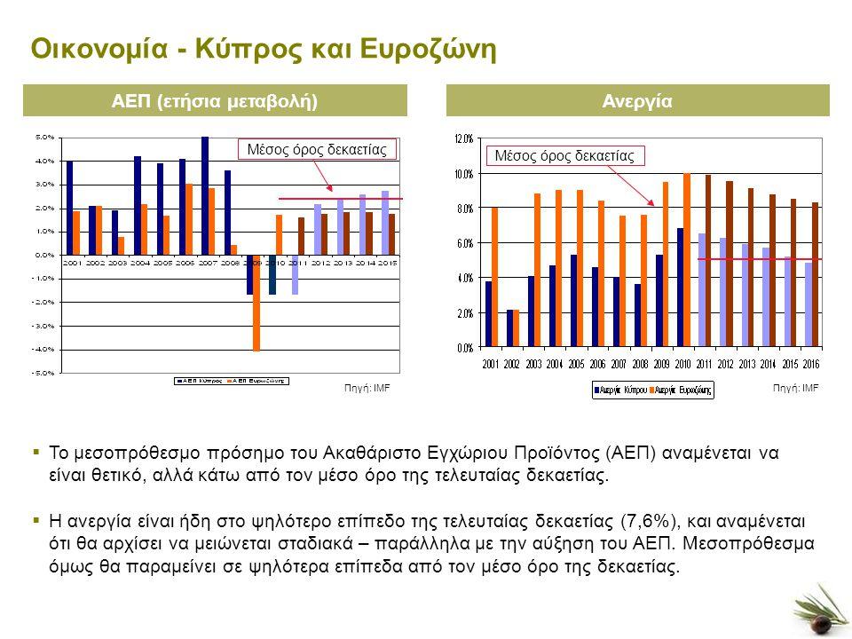 3 Οικονομία - Κύπρος και Ευροζώνη ΑΕΠ (ετήσια μεταβολή)Ανεργία Πηγή: IMF  Το μεσοπρόθεσμο πρόσημο του Ακαθάριστο Εγχώριου Προϊόντος (ΑΕΠ) αναμένεται να είναι θετικό, αλλά κάτω από τον μέσο όρο της τελευταίας δεκαετίας.