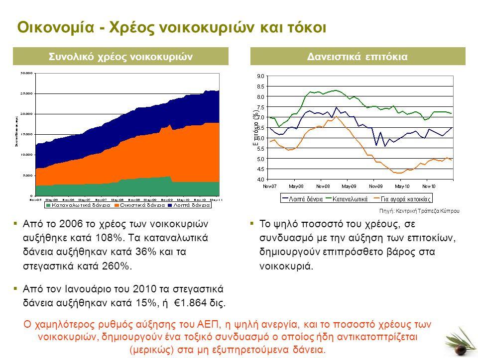 4 Οικονομία - Χρέος νοικοκυριών και τόκοι  Από το 2006 το χρέος των νοικοκυριών αυξήθηκε κατά 108%.