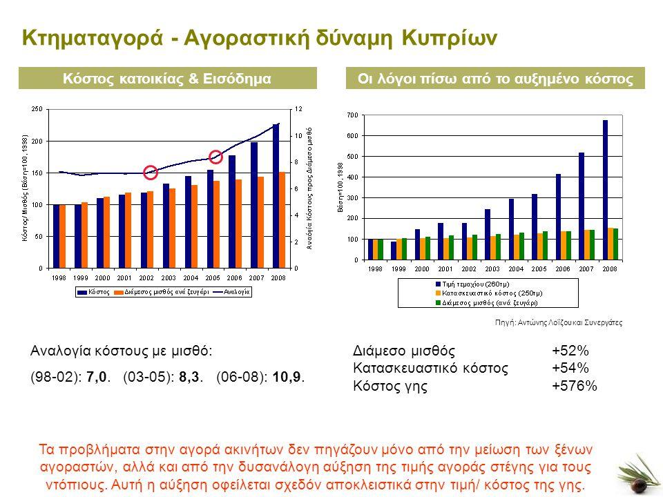 5 Κτηματαγορά - Αγοραστική δύναμη Κυπρίων Κόστος κατοικίας & ΕισόδημαΟι λόγοι πίσω από το αυξημένο κόστος Αναλογία κόστους με μισθό: (98-02): 7,0.